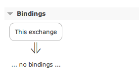 Exchange bindings - Ruby RabbitMQ