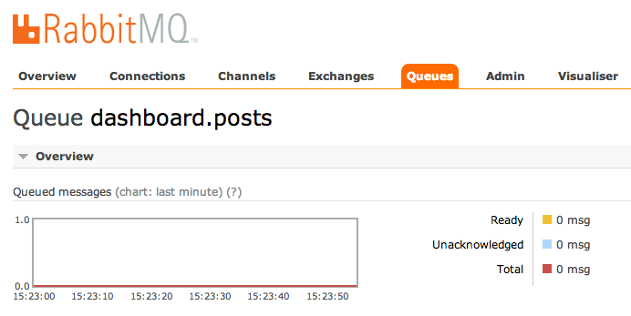 dashboard.posts RabbitMQ