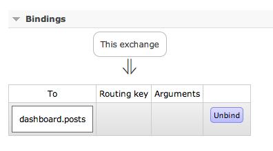 blog.posts exchange bindings